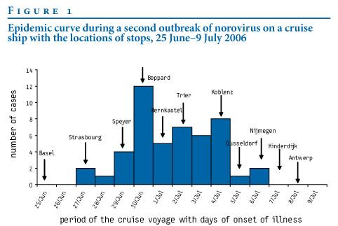 Epidemic Curve Norovirus