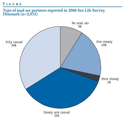 Type of anal sex partners reported in 2006 Sex Life Survey, Denmark (n=2,932 ...