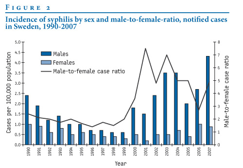 syphilis rates much higher among have with