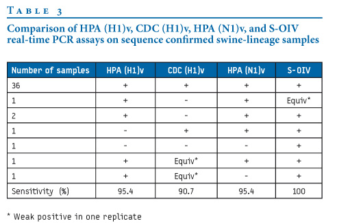 Real Time Pcr. in all four real-time PCR