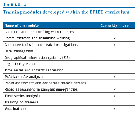 training module template free eurosurveillance contribution of epiet to public health