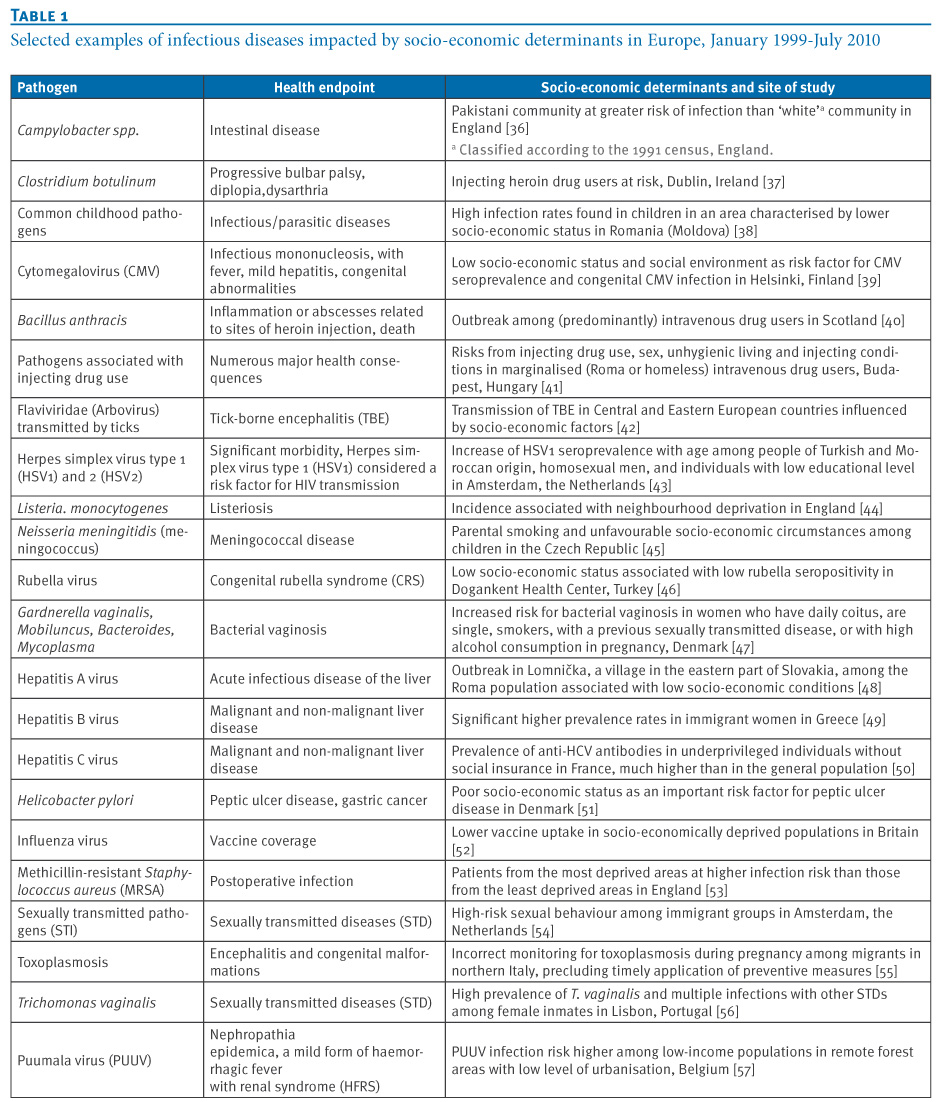 Eurosurveillance - Strategies to intervene on social determinants of infectious diseases
