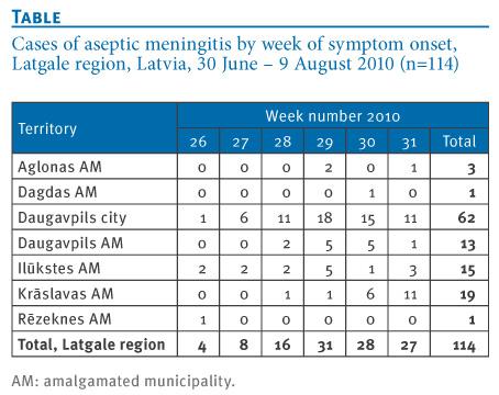 eurosurveillance - ongoing outbreak of aseptic meningitis in south, Skeleton