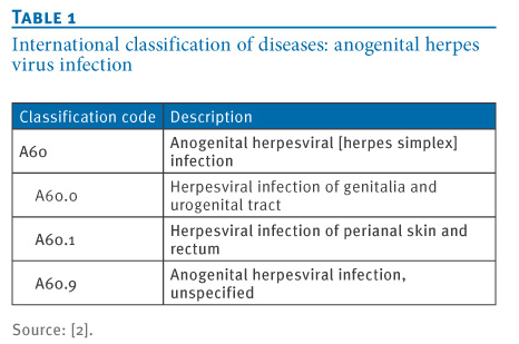 Using the evidence base on genital herpes: optimising the use of diagnostic tests and information provision 1