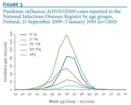 phd dissertations on pandemic flu H1n1 influenza vaccine campaign during pandemic bypassed missed during vaccination efforts and pandemic influenza planning md, and saad b omer, phd.
