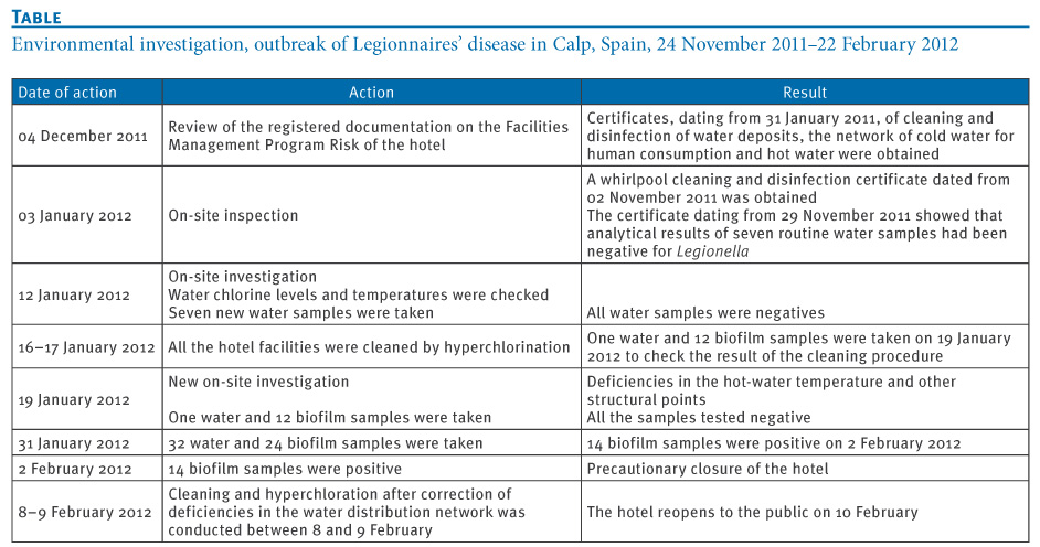 legionella risk assessment template .