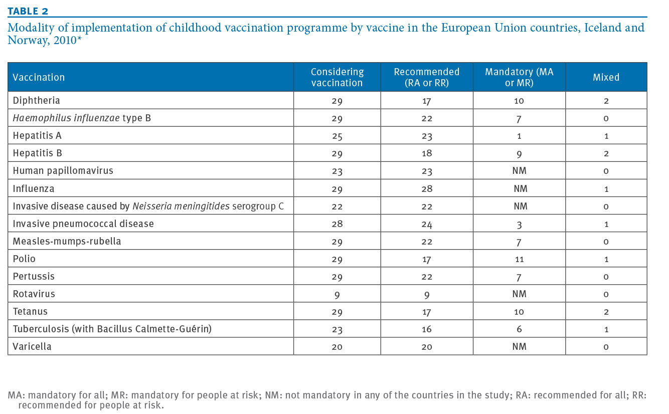 Eurosurveillance Mandatory And Recommended Vaccination In The Eu Iceland And Norway Results Of The Venice 2010 Survey On The Ways Of Implementing National Vaccination Programmes