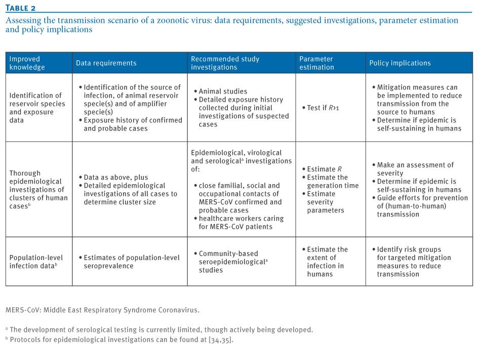 Eurosurveillance Transmission scenarios for Middle East – Sample Health Risk Assessment