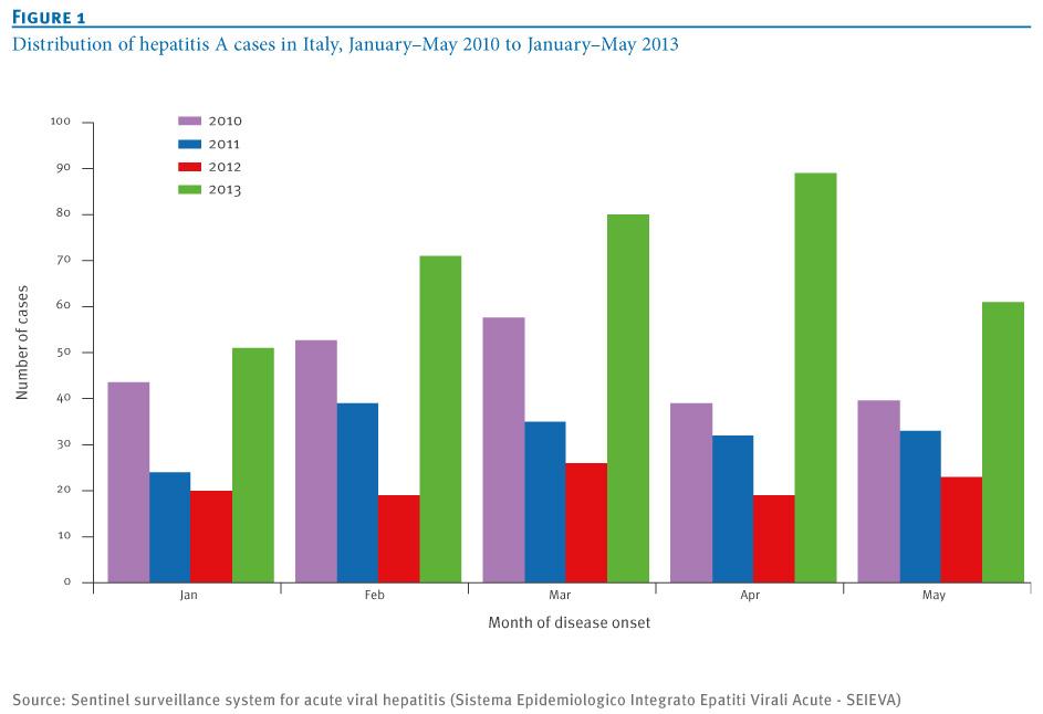 Andamento dei casi di epatite A nel periodo gennaio-maggio, dal 2010 al 2013 (fonte: Eurosurveillance).