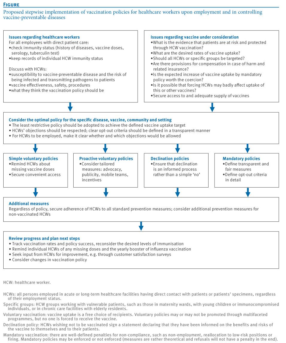 voluntary or mandatory vaccinations