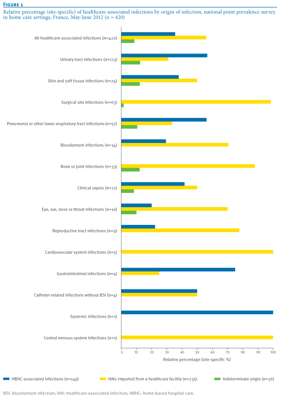 Table Setting In French Eurosurveillance National Point Prevalence Survey Of Healthcare